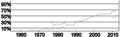 Percentage of Women in the SB Marathon & Half