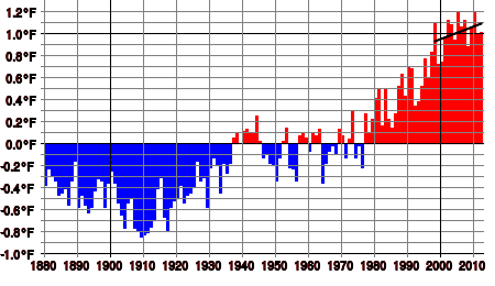 Temperature Anomaly between 1880 and 2012 (base temperature is the average between 1950 and 1980). The black line in the upper left shows the best linear fit to the anomalies between 1998 and 2012. It increases.