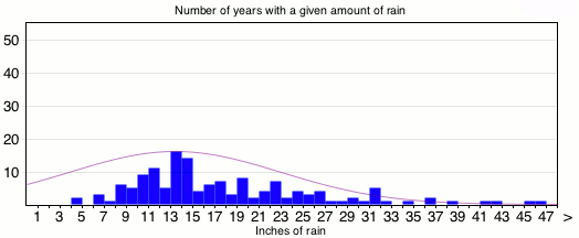 rainfalldistributionwithnormal